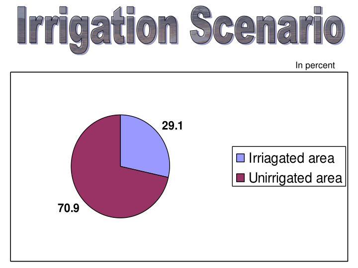 Irrigation Scenario