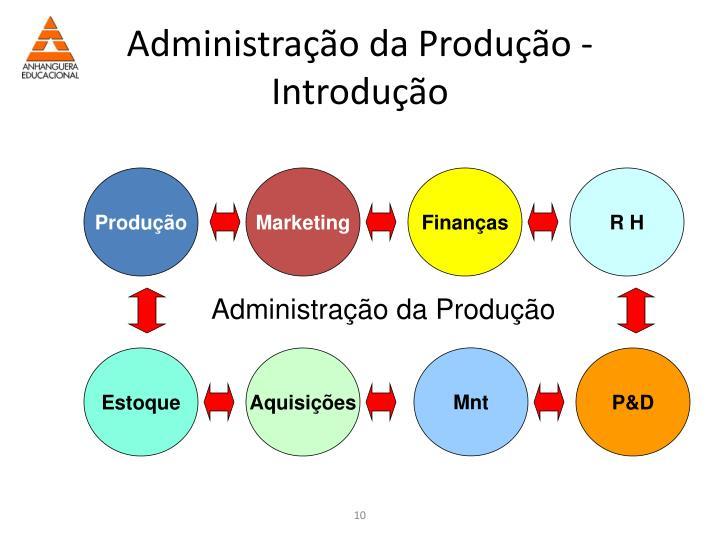 Administração da Produção -Introdução
