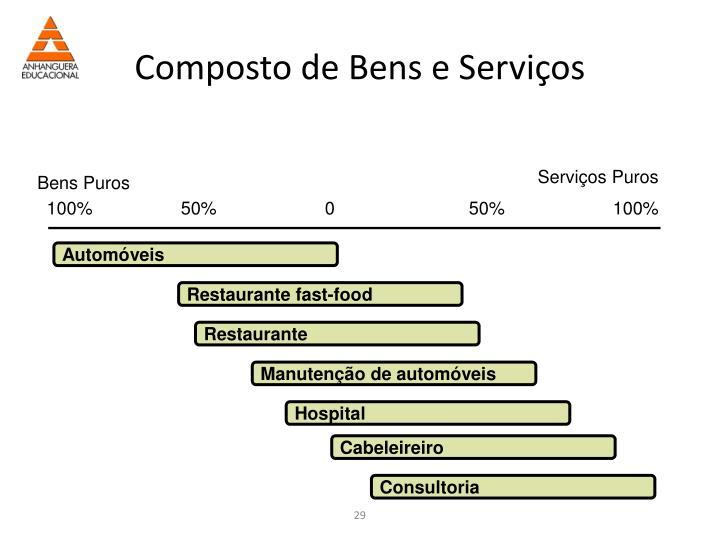 Composto de Bens e Serviços