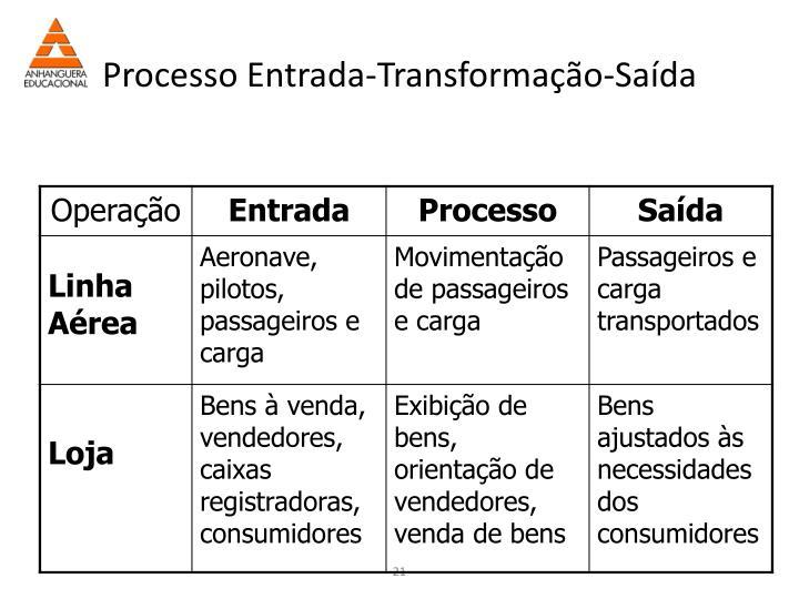 Processo Entrada-Transformação-Saída