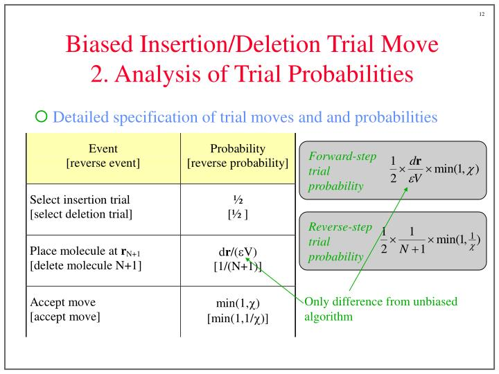 Biased Insertion/Deletion Trial Move