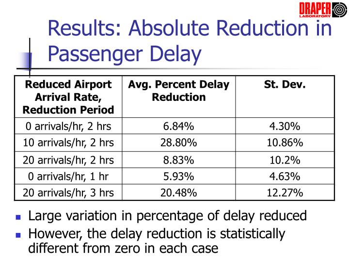 Results: Absolute Reduction in Passenger Delay