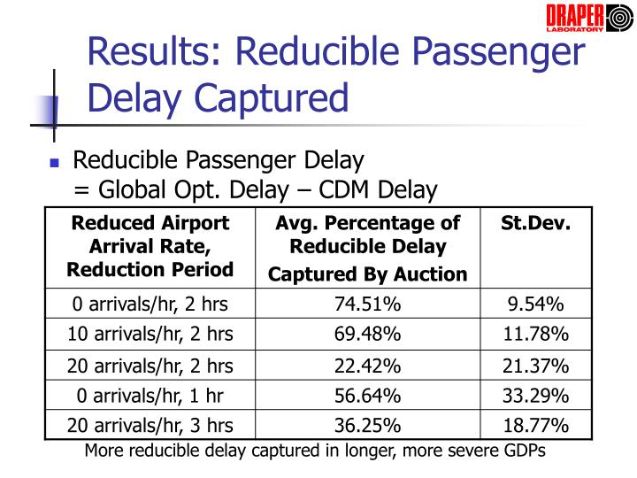 Results: Reducible Passenger Delay Captured