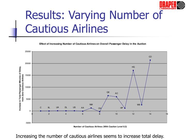 Results: Varying Number of Cautious Airlines