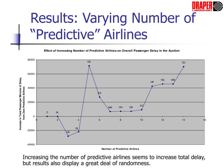 "Results: Varying Number of ""Predictive"" Airlines"