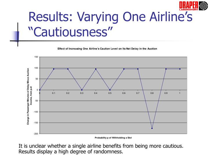 "Results: Varying One Airline's ""Cautiousness"""