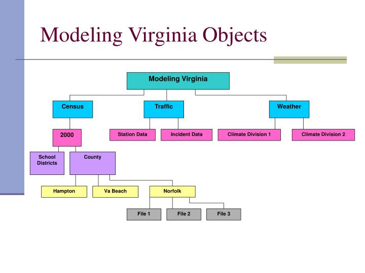 Modeling Virginia