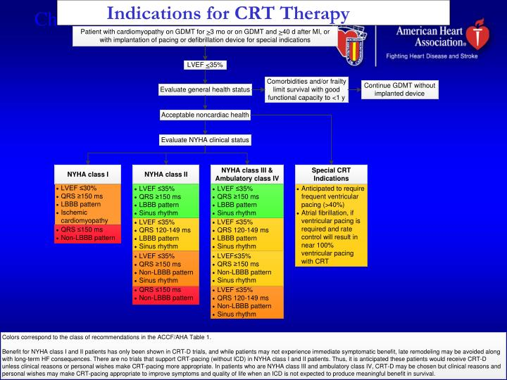 Indications for CRT Therapy
