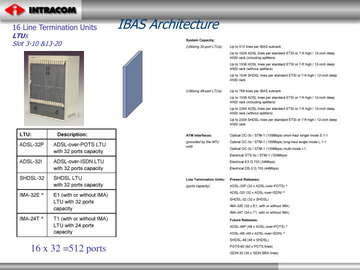 IBAS Architecture