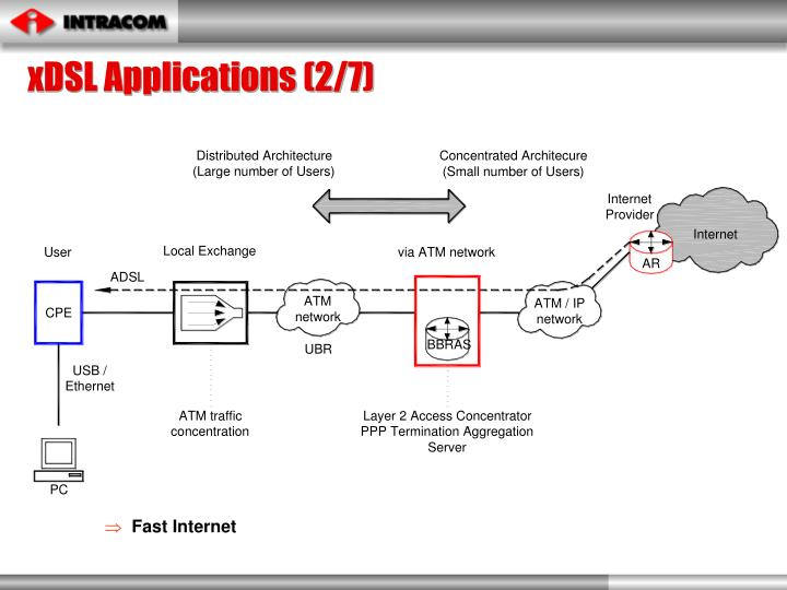 xDSL Applications (2/7)
