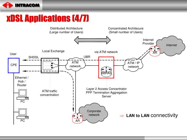 xDSL Applications (4/7)