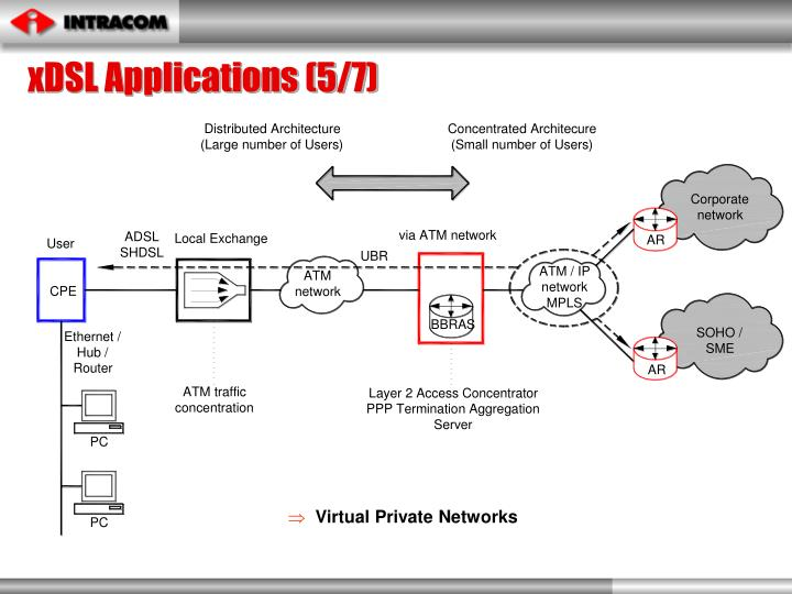 xDSL Applications (5/7)