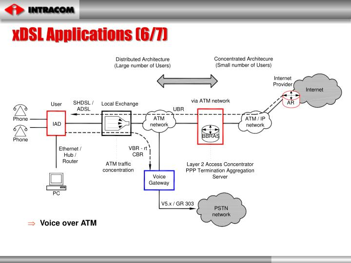 xDSL Applications (6/7)
