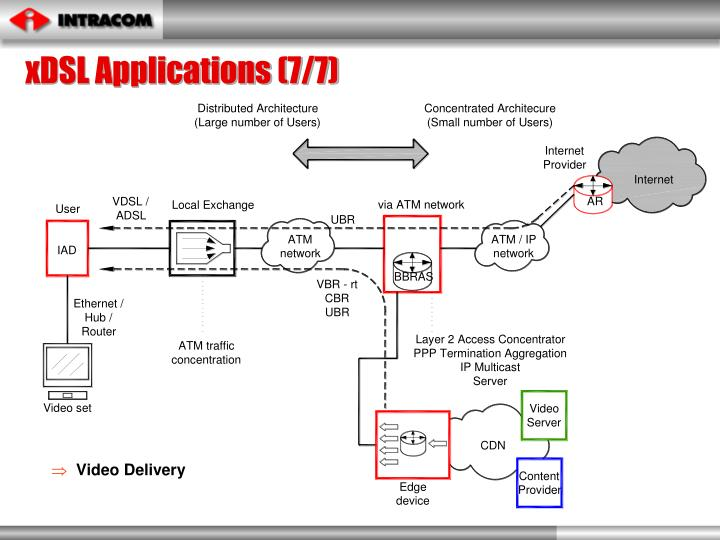 xDSL Applications (7/7)
