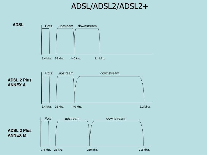 ADSL/ADSL2/ADSL2+