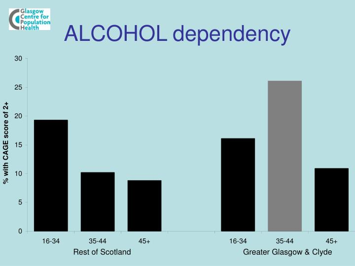 ALCOHOL dependency