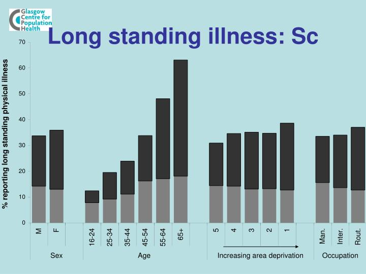 Long standing illness: Sc