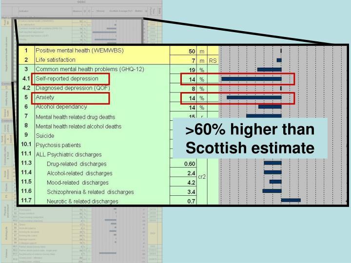 >60% higher than Scottish estimate