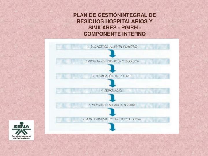 PLAN DE GESTIÓNINTEGRAL DE RESIDUOS HOSPITALARIOS Y