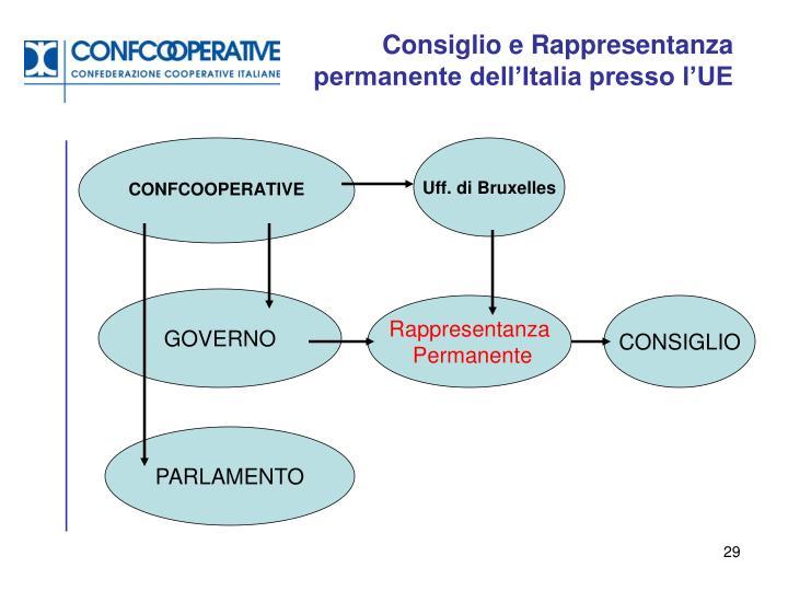 Consiglio e Rappresentanza permanente dell'Italia presso l'UE