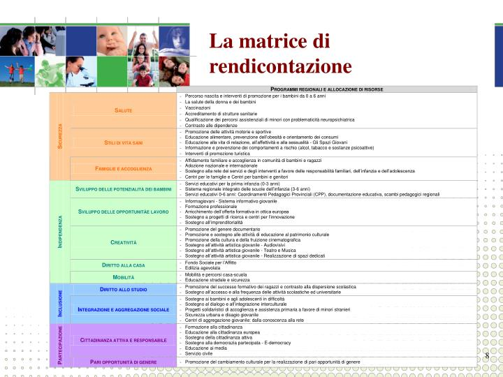 La matrice di rendicontazione