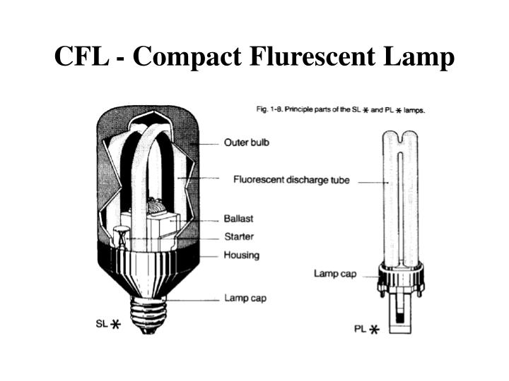 CFL - Compact Flurescent Lamp