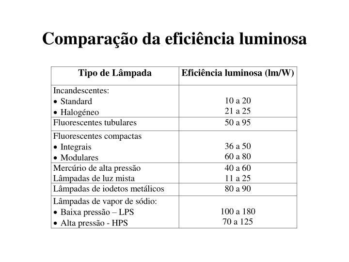Comparação da eficiência luminosa