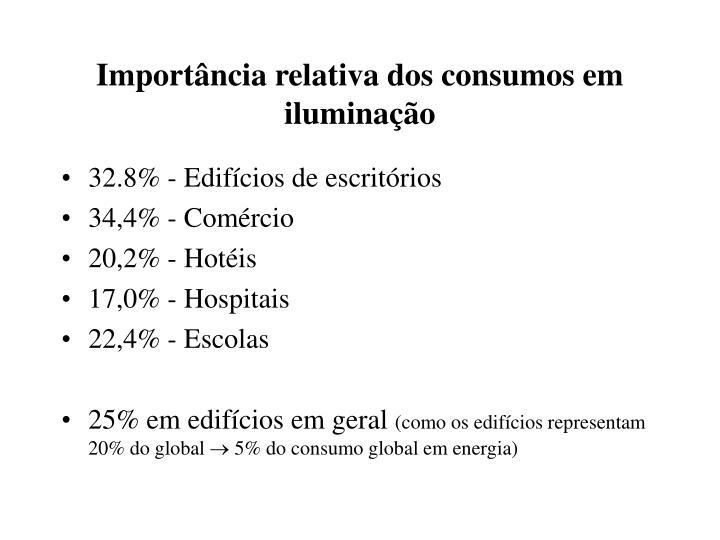 Importância relativa dos consumos em iluminação