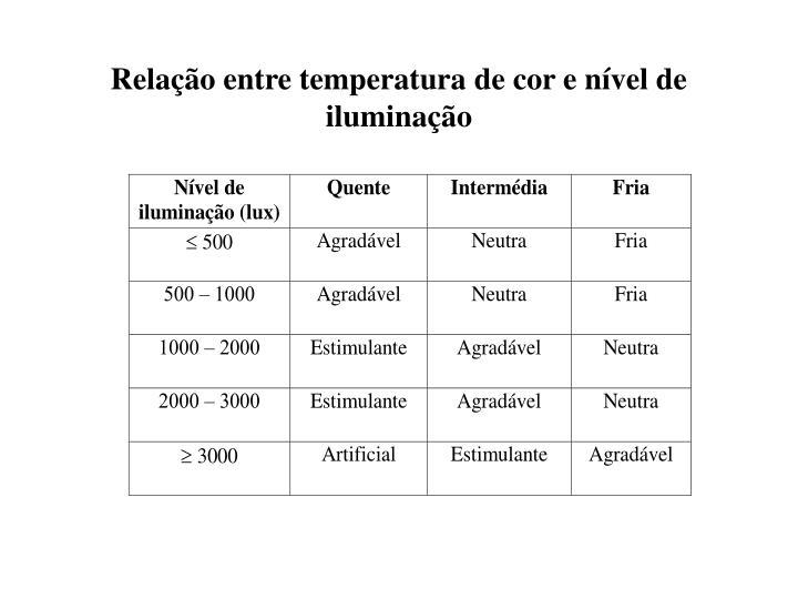 Relação entre temperatura de cor e nível de iluminação