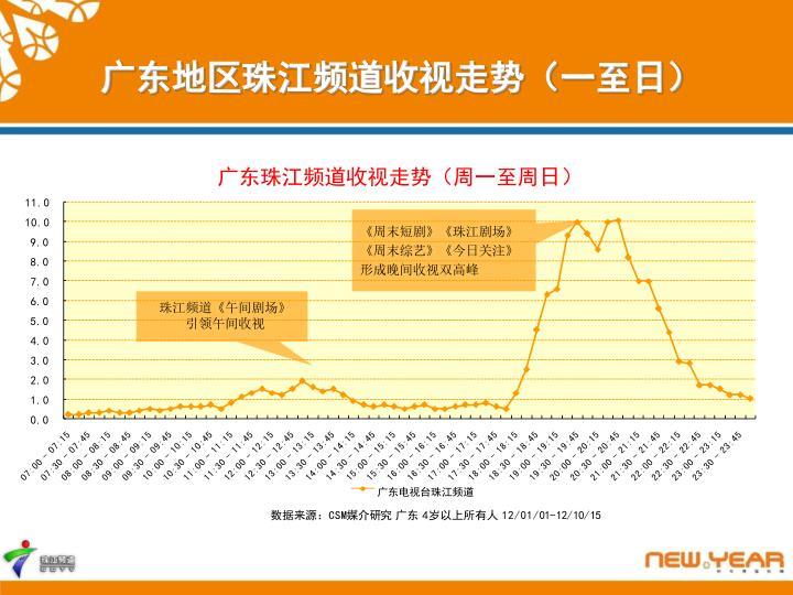 广东地区珠江频道收视走势(一至日)