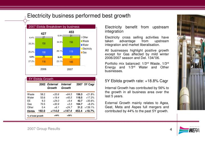 Electricity business performed best growth