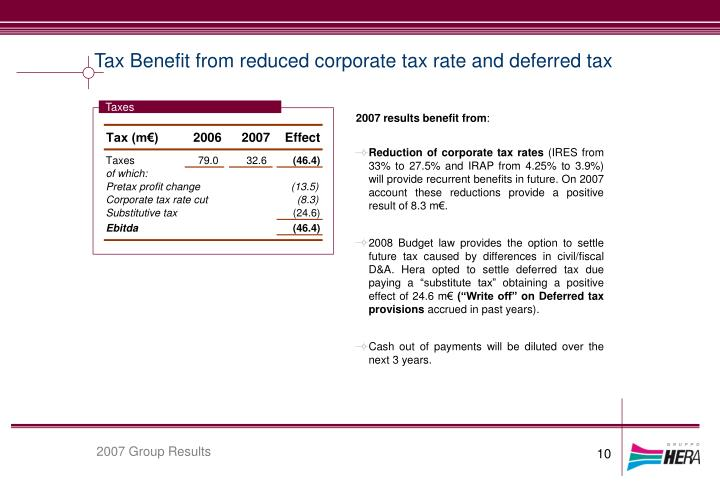 Tax Benefit from reduced corporate tax rate and deferred tax