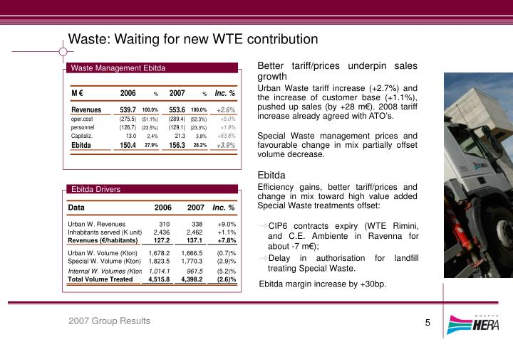 Waste: Waiting for new WTE contribution