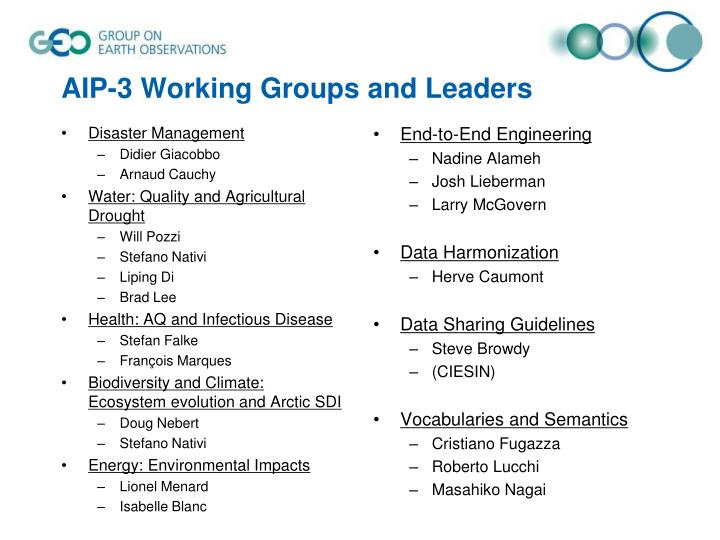 AIP-3 Working Groups and Leaders