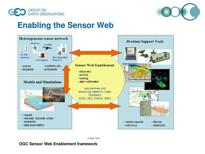 Enabling the Sensor Web