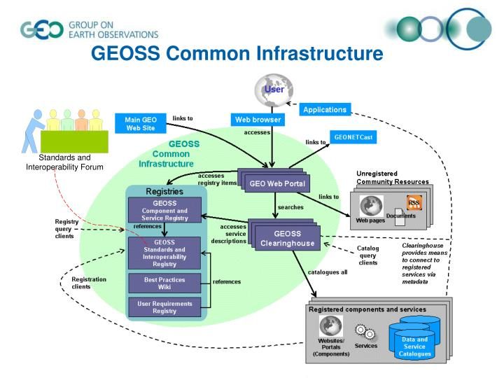 GEOSS Common Infrastructure