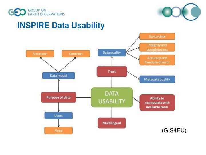 INSPIRE Data Usability