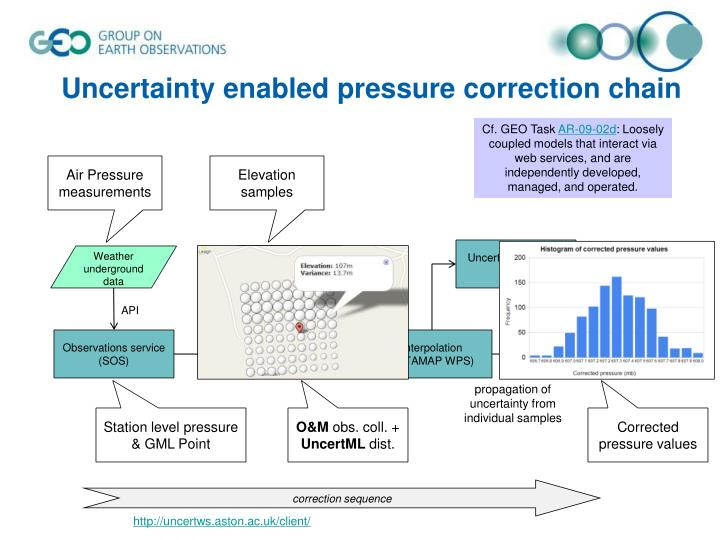 Uncertainty enabled pressure correction chain