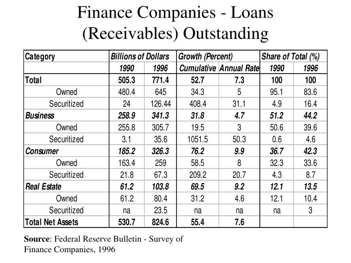 Finance Companies - Loans (Receivables) Outstanding