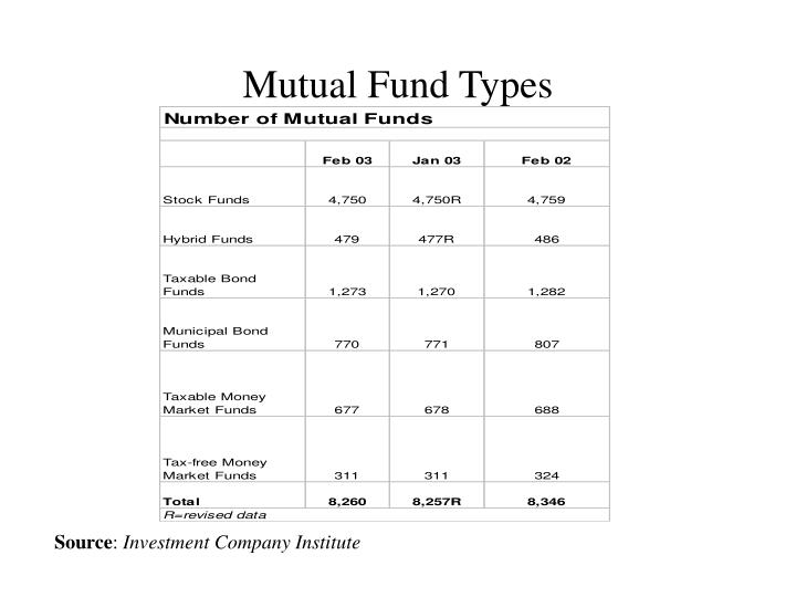 Mutual Fund Types