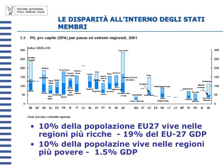 Le disparit all interno degli stati membri