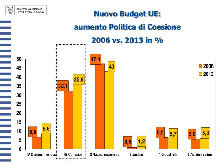 Nuovo Budget UE: