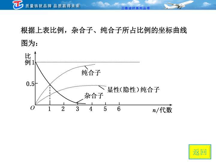 根据上表比例,杂合子、纯合子所占比例的坐标曲线图为: