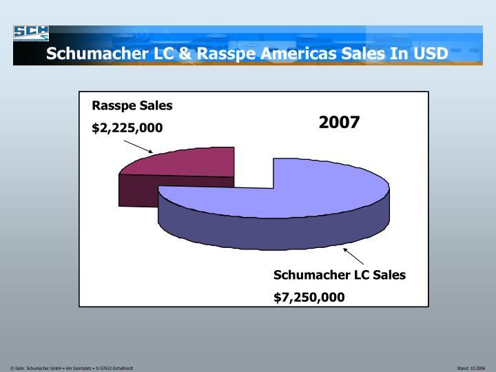 Schumacher LC & Rasspe Americas Sales In USD