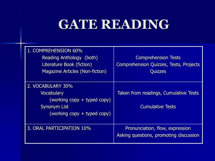 Gate reading