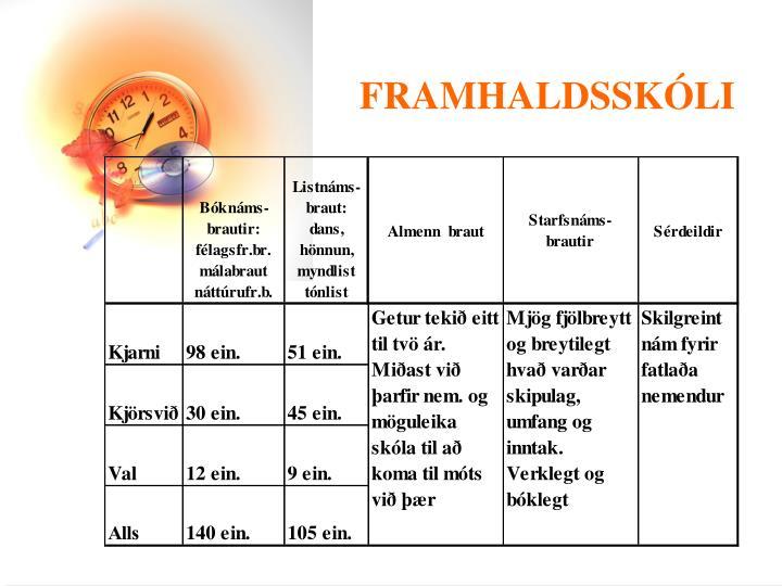 FRAMHALDSSKÓLI