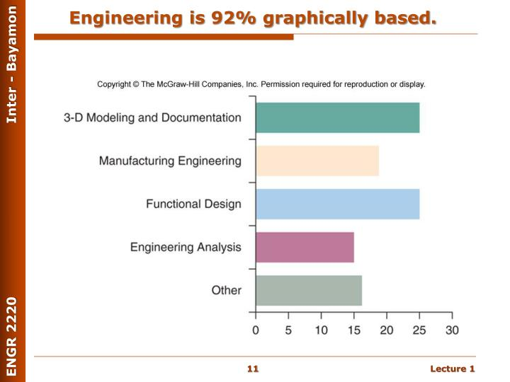 Engineering is 92% graphically based.