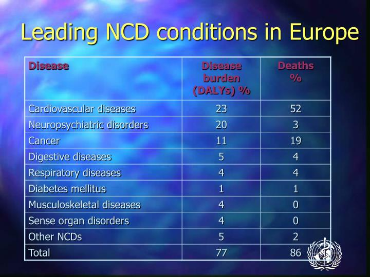 Leading NCD conditions in Europe