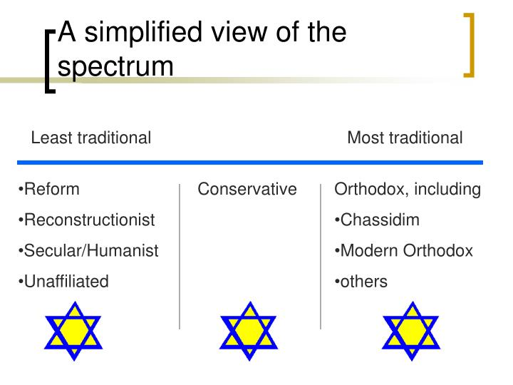 A simplified view of the spectrum