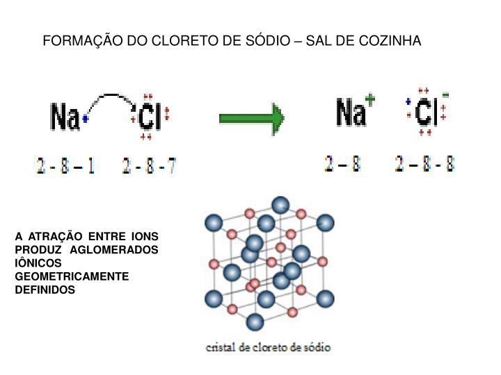 FORMAÇÃO DO CLORETO DE SÓDIO – SAL DE COZINHA